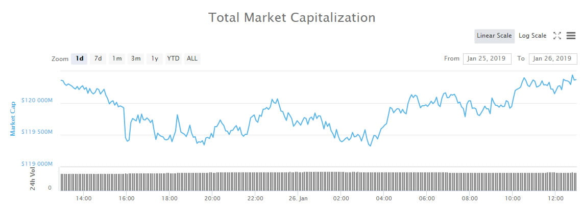 - totalcap2601 - Crypto Market Wrap: Consolidation Continues as Weekend Begins