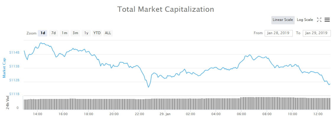 Crypto Market Wrap: More Pain as Markets March Downwards