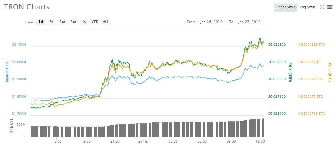 Crypto Market Wrap: Tron Surges to Seventh, Flips Litecoin and Stellar