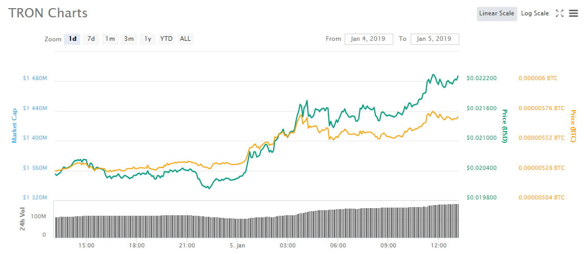 TRX Surges 10% as Top Ethereum Gaming dApp Switches to Tron