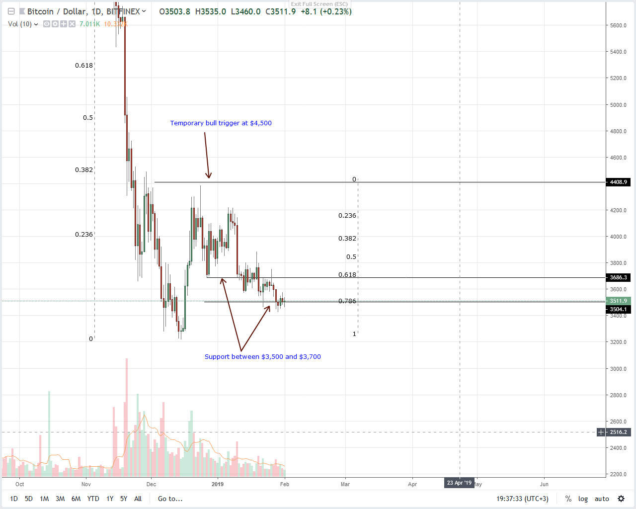Bitcoin Price Analysis: BTC Liquidity Takers, It's All Over For QuadrigaCX
