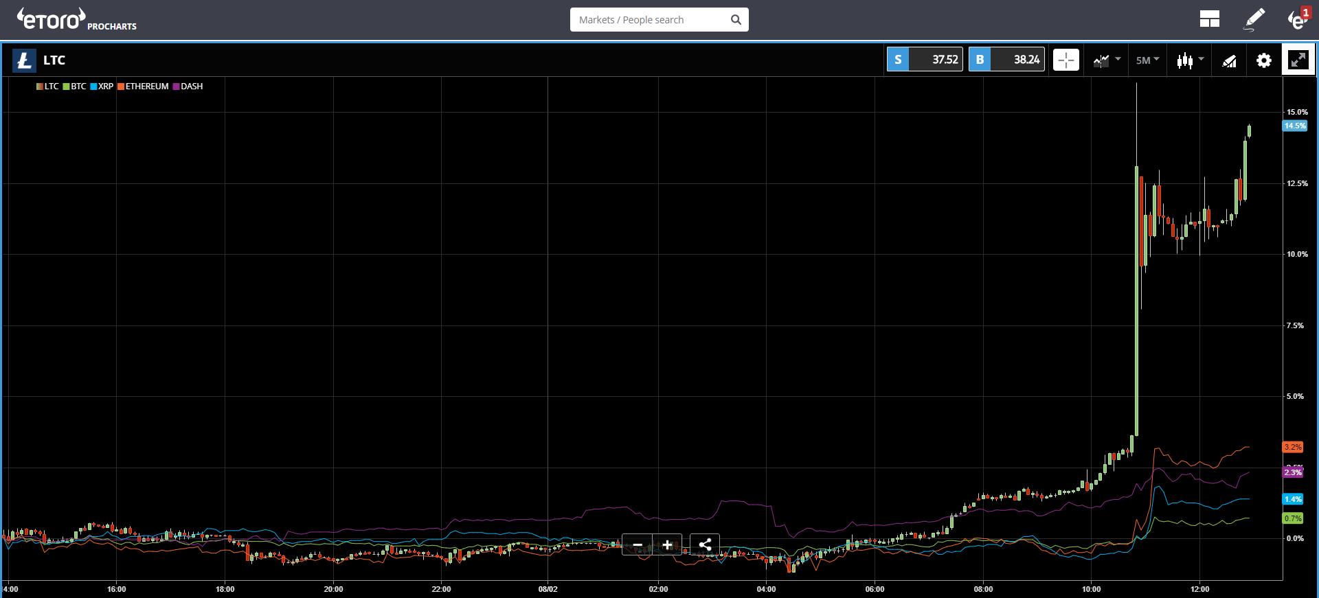 crypto, market, markets, bitcoin, blockchain, ethereum, stocks, bank, trading