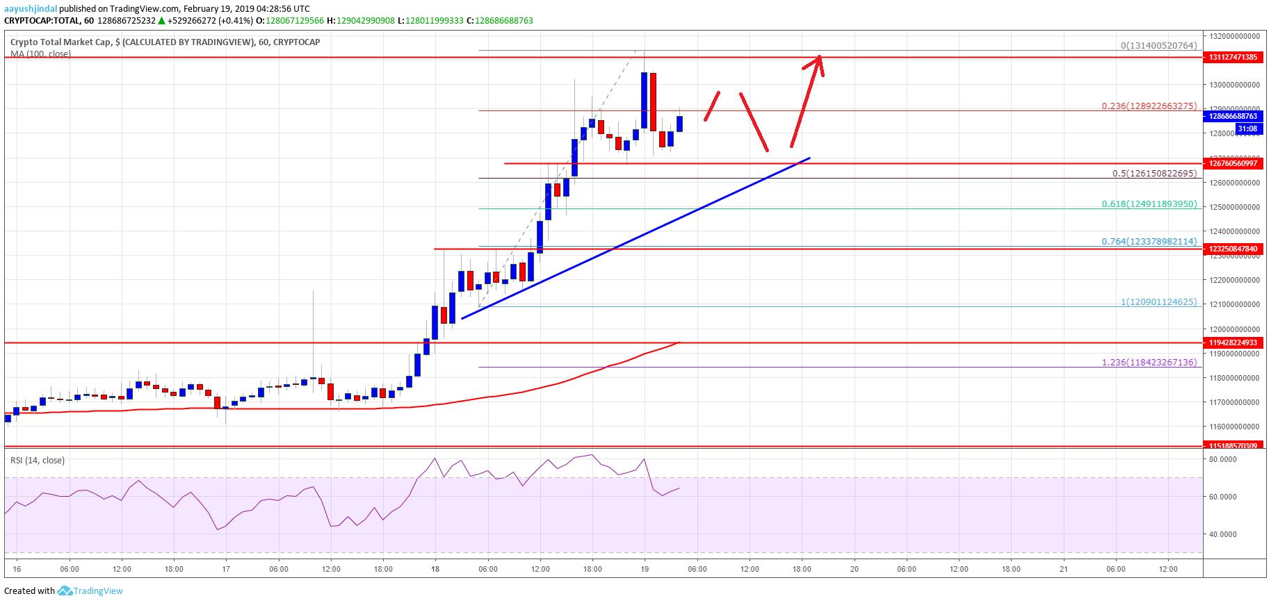 Crypto Market LTC Bitcoin Cash XLM TRX