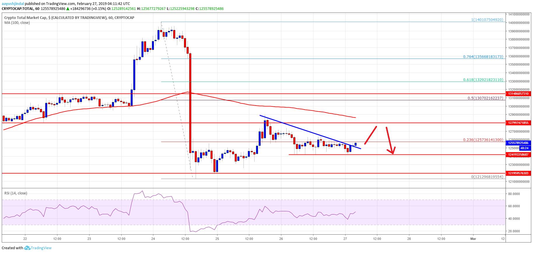 Crypto Market Cap Litecoin LTC Bitcoin Cash TRX ADA