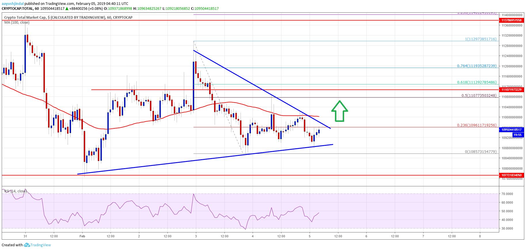Crypto Market BTC ETH TRON