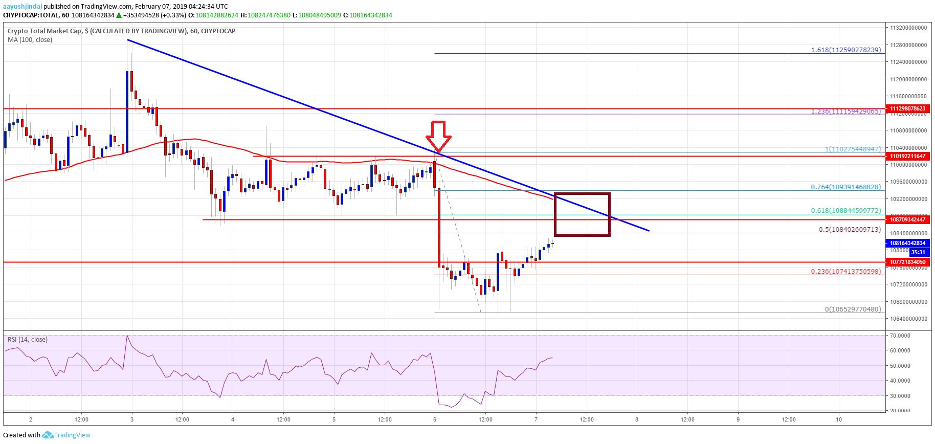 Crypto Market Cap, BNB, BTC, BCHSV, ETH