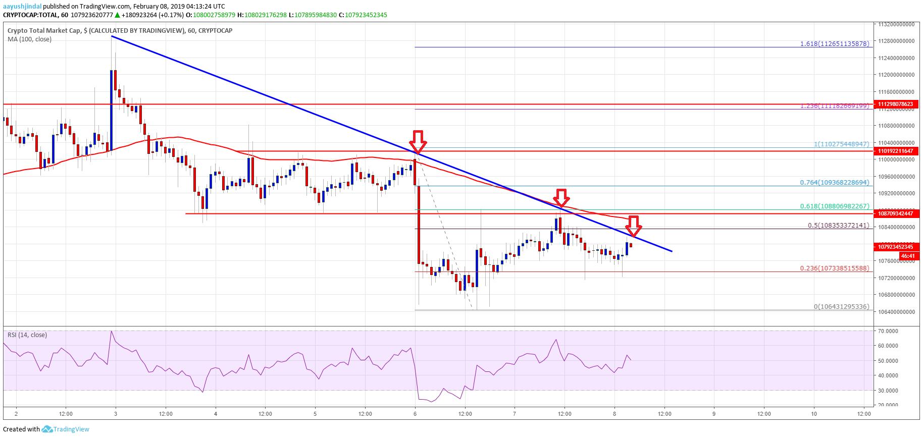 Crypto Market Cap, BTC, EOS, BCH, TRX