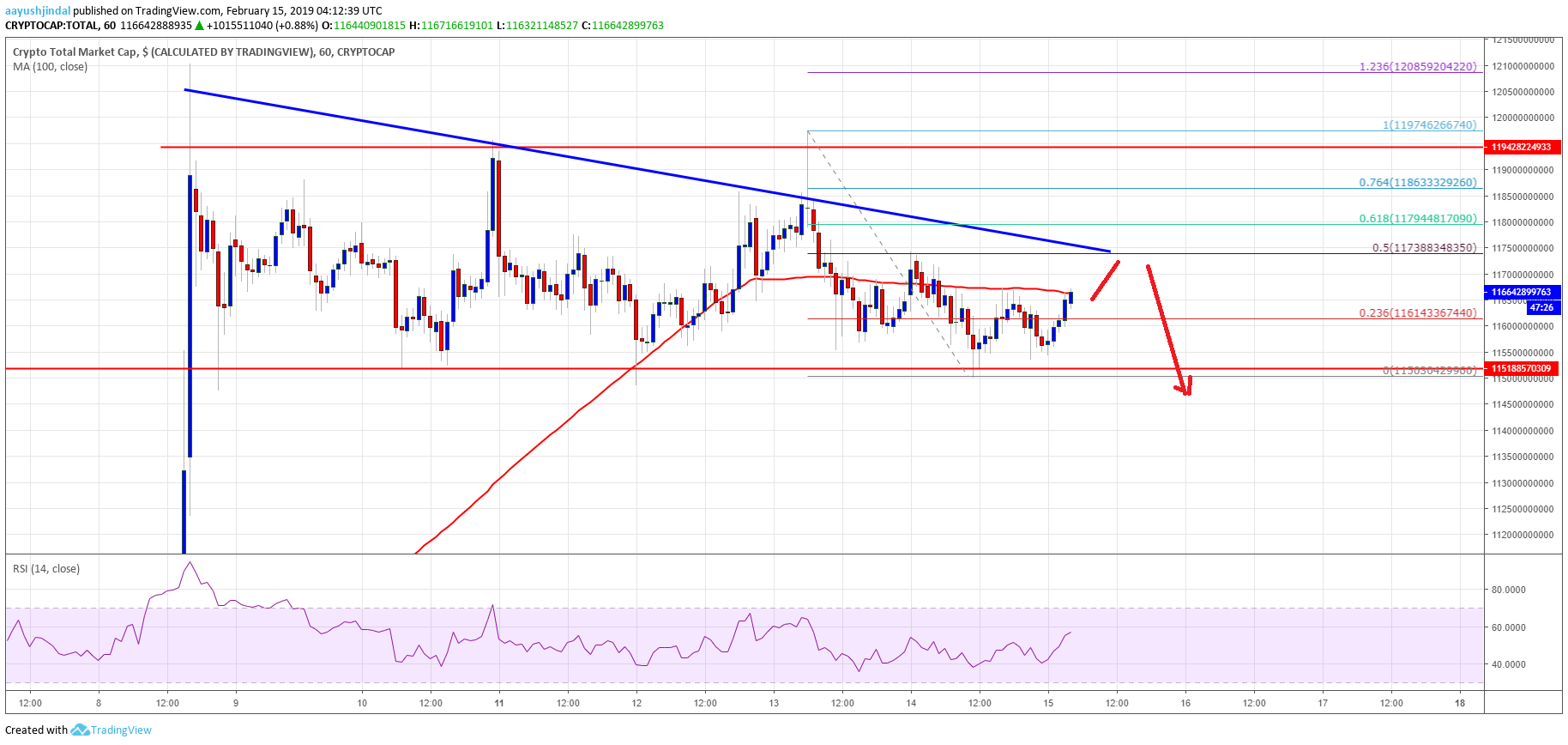 Crypto Market Cap BNB EOS BCH Bitcoin TRX