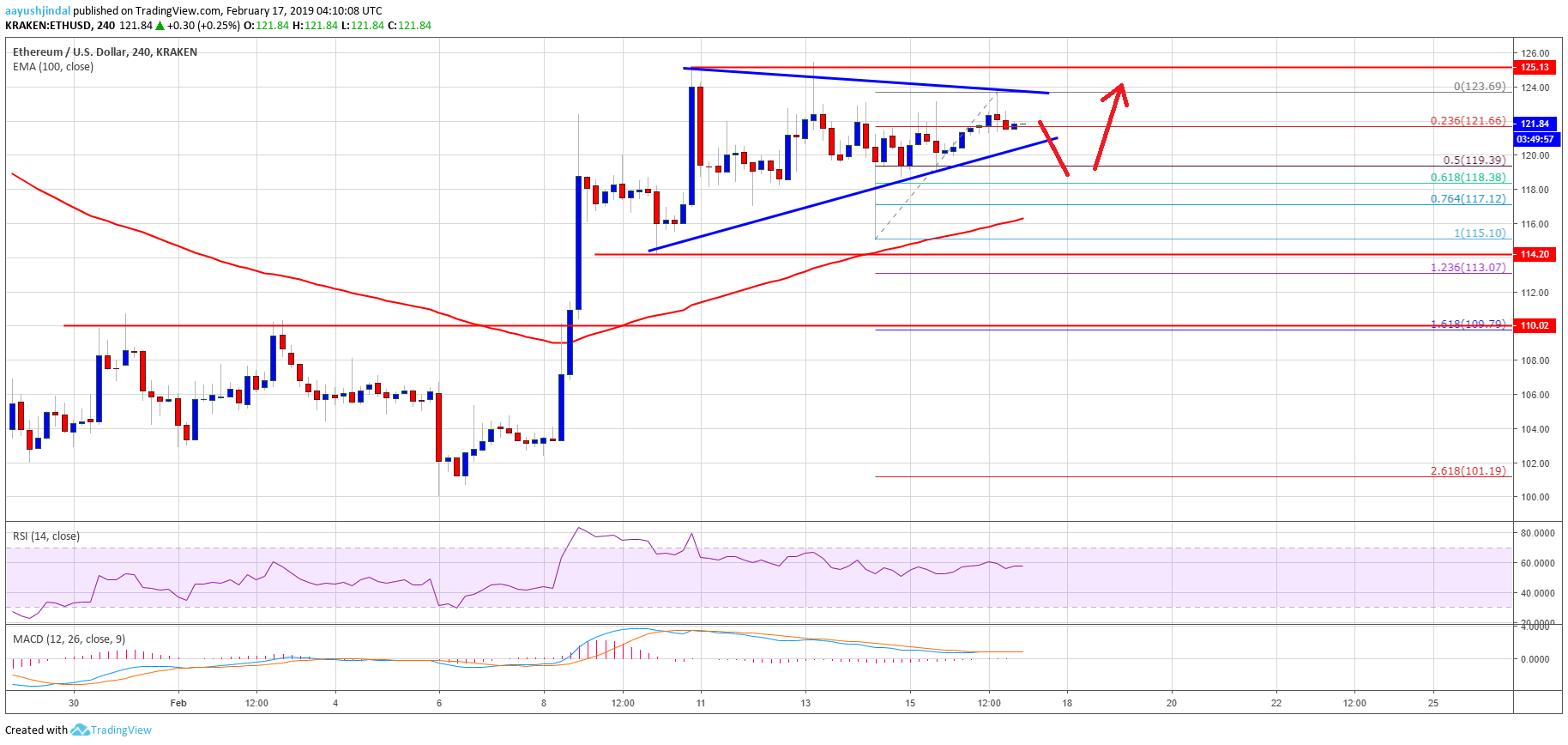 Ethereum Price Weekly Analysis: ETH Primed To Rise Further Above $125