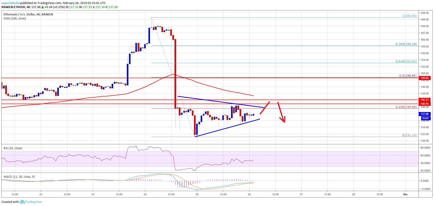 Ethereum Price Analysis: ETH Remains Sell Until It Breaks 100 SMA