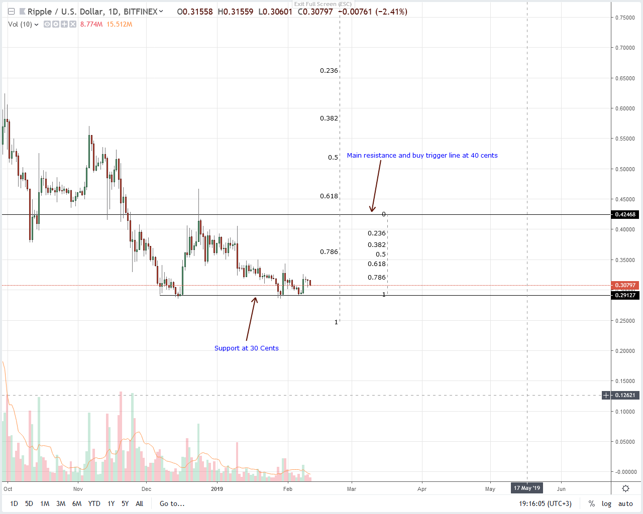 Ripple Price Falls and Drops Below Ethereum, Why XRP is Demonstrating Weakness?