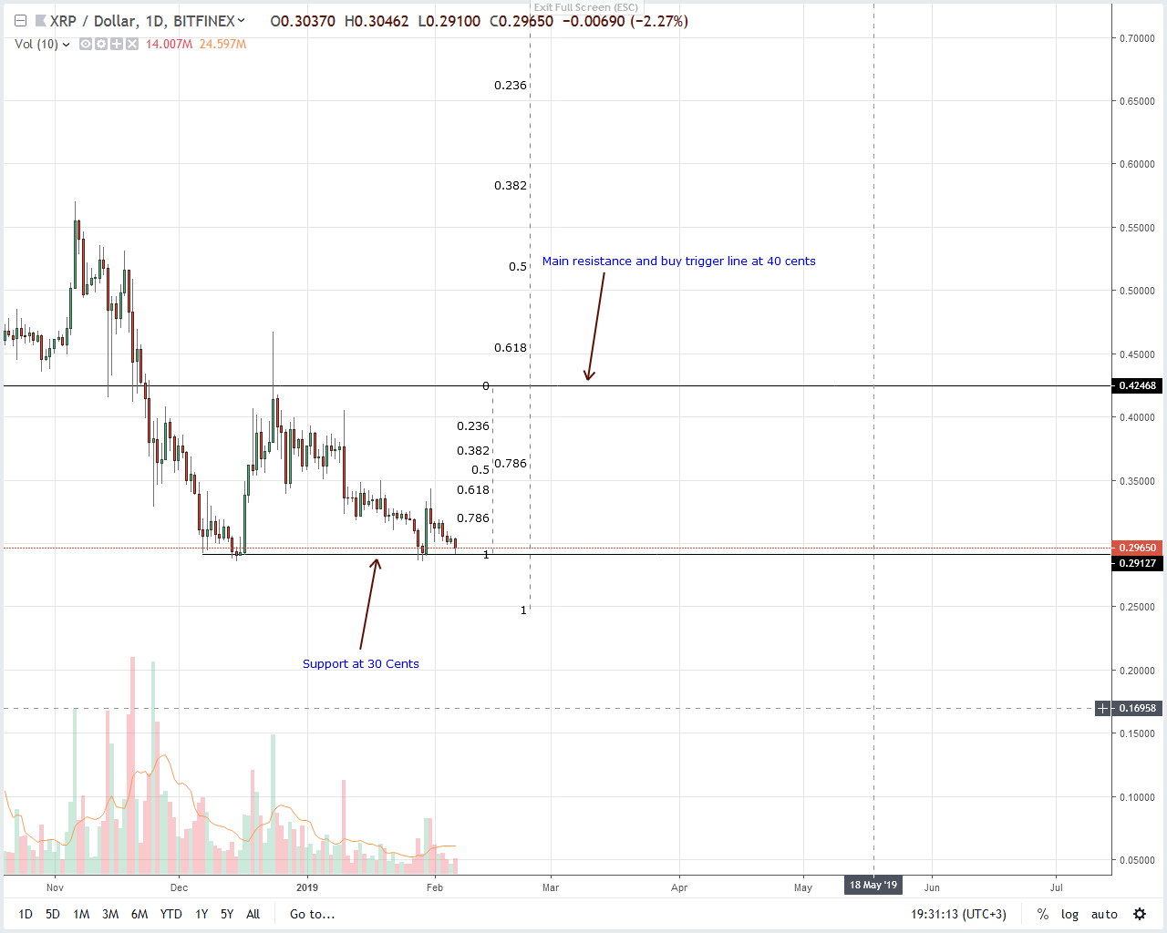 Ripple Price Analysis: XRP Price Action Points at Bulls