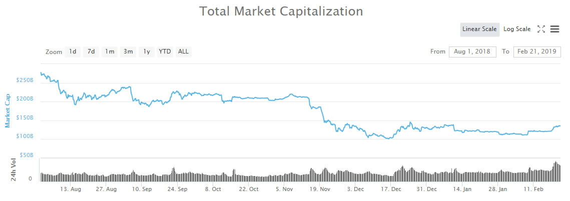 Crypto Investor Who Shorted Ethereum at $700: Bottom is Far From Over, Here's Why