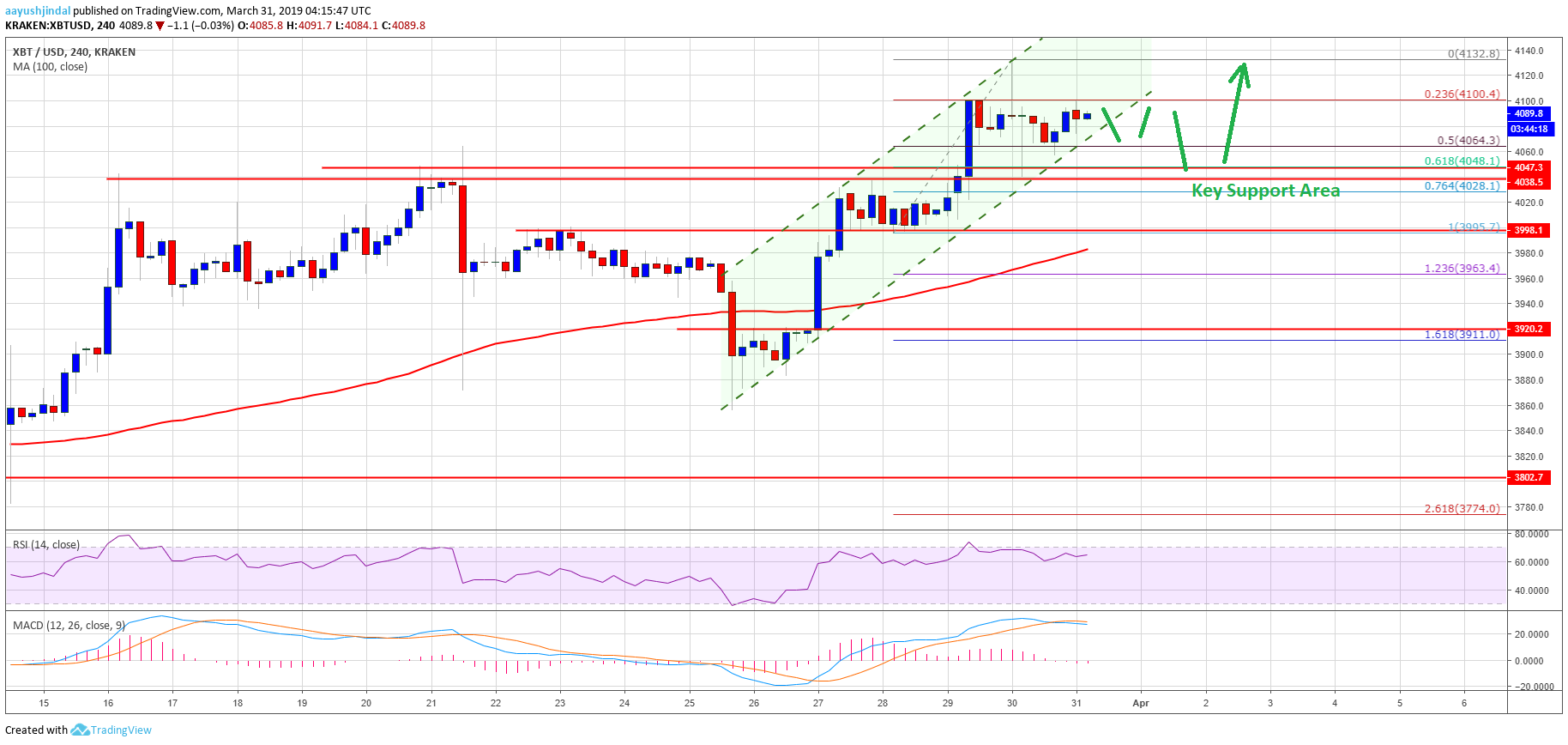 Bitcoin BTC Price Trend Overwhelmingly Bullish Bulls Aim 4400