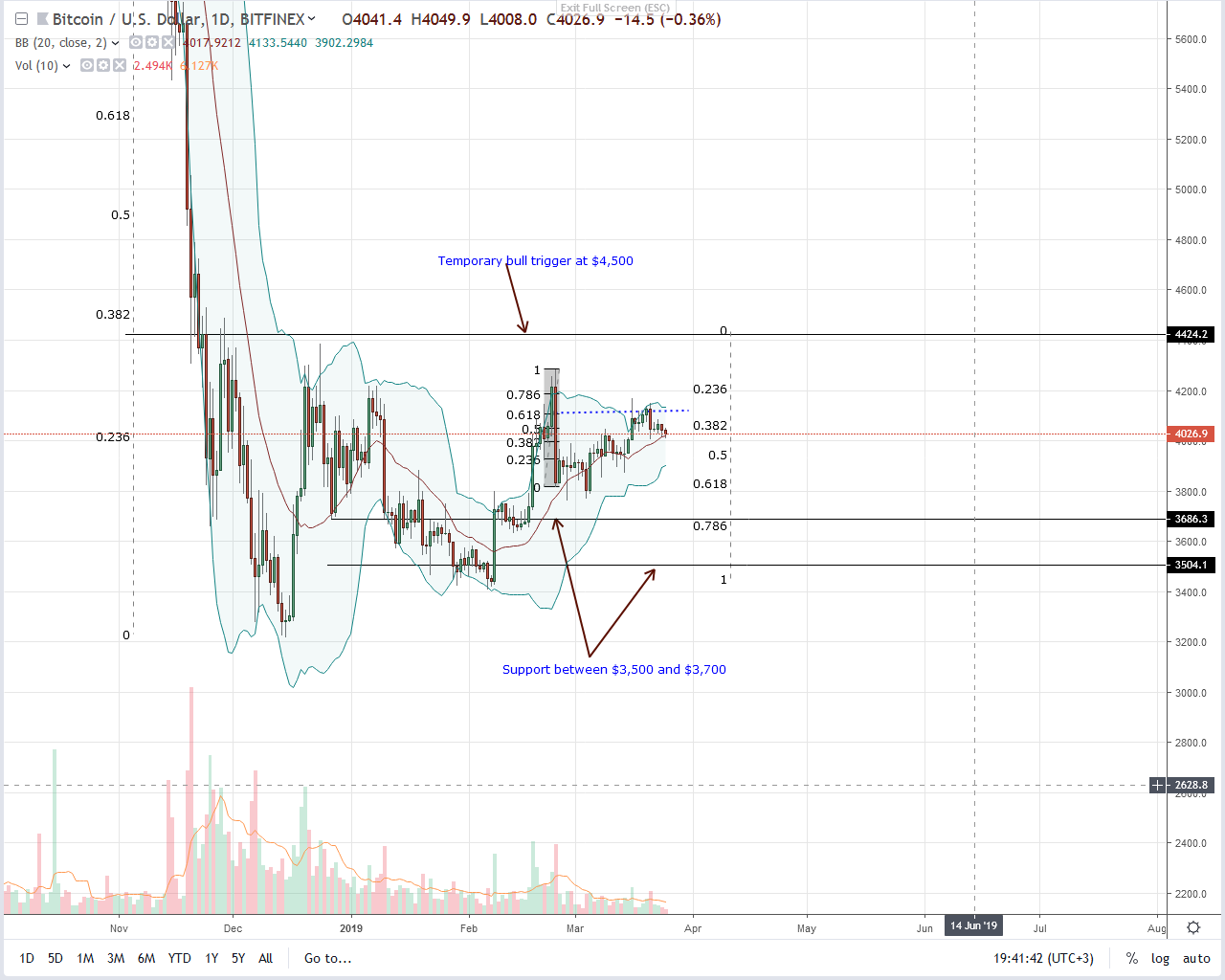 Bitcoin (BTC) Dominance Drop to 50 Percent, will Sell-off