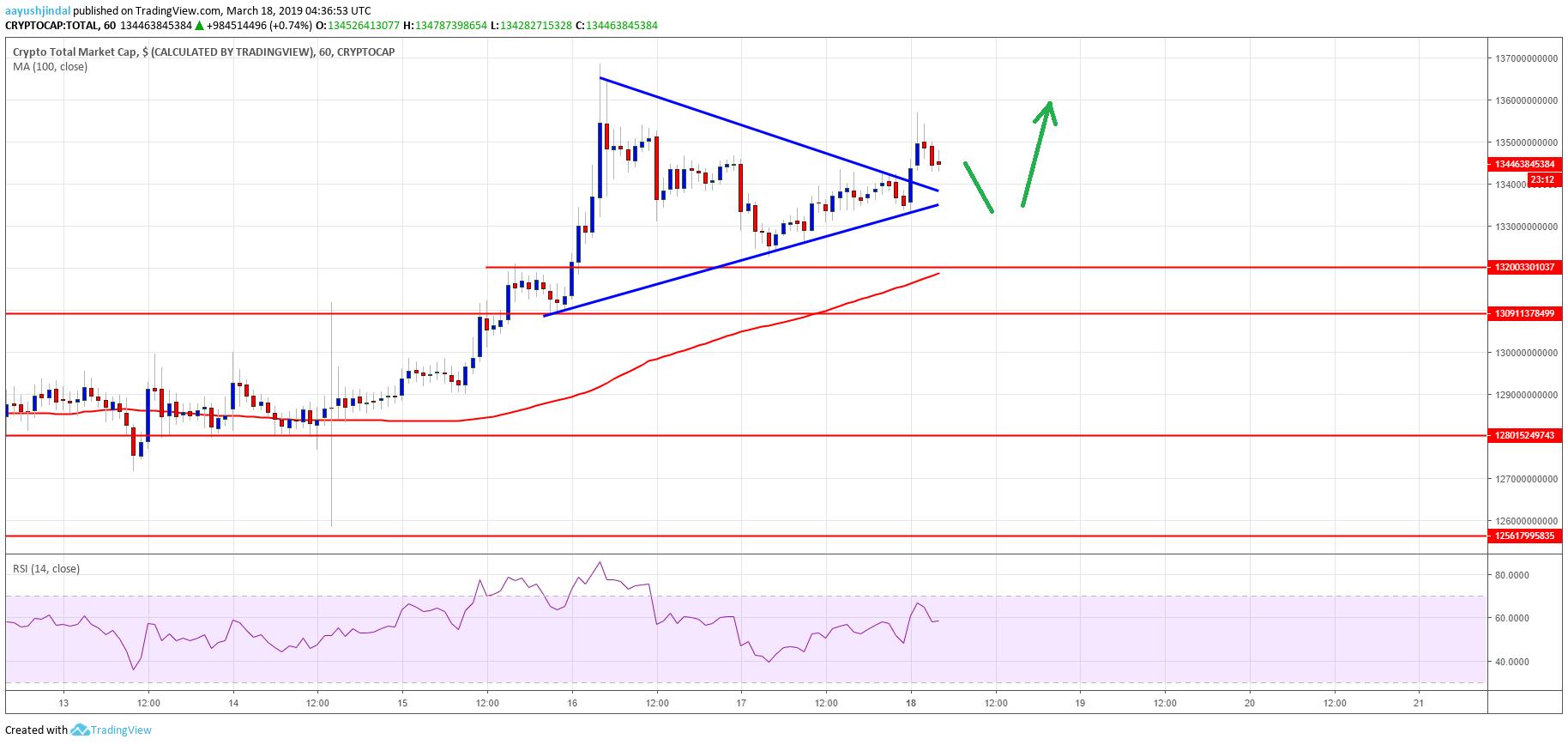 Crypto Market Cap Bitcoin Cash BCH EOS TRX ADA