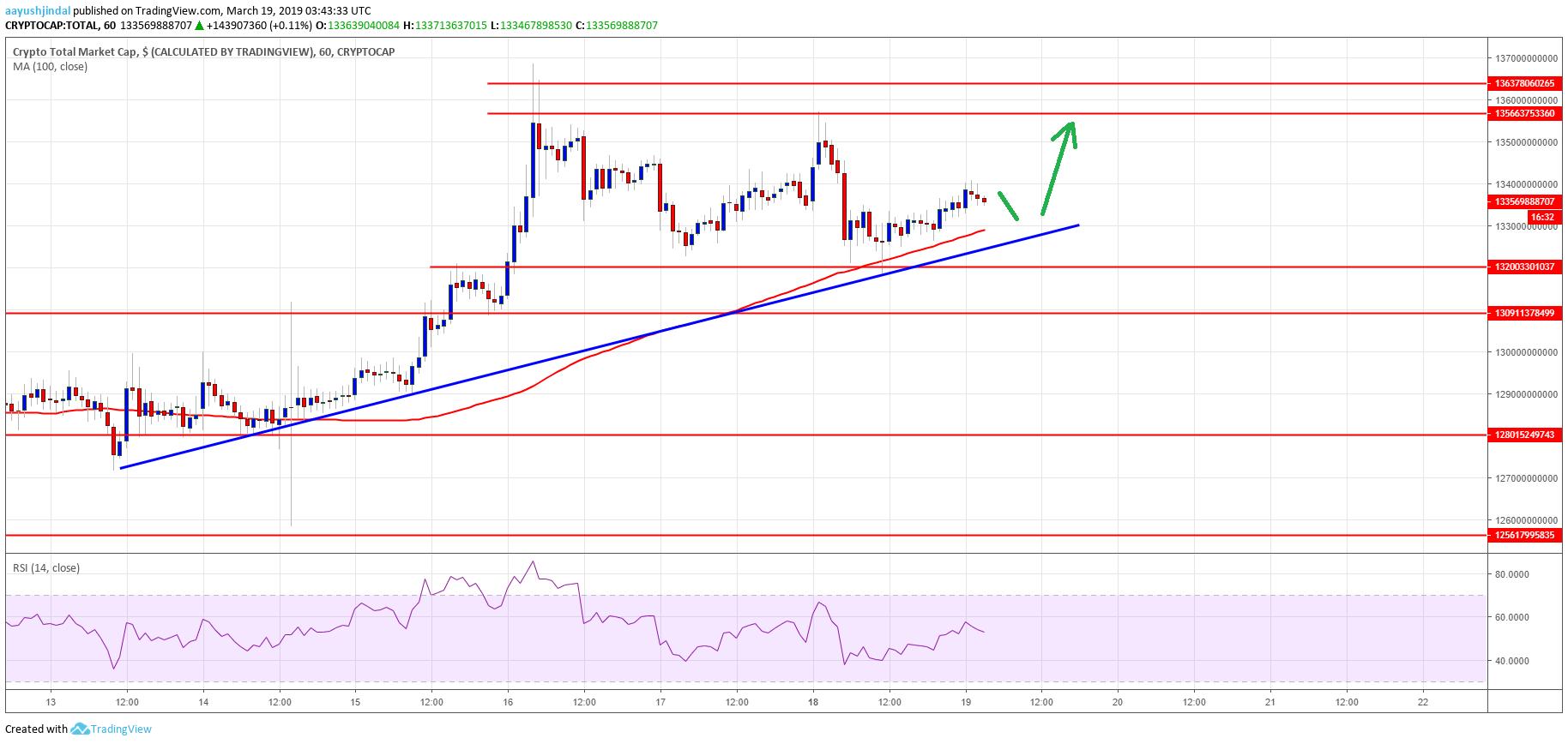 Crypto Market Cap Stellar XLM EOS Bitcoin Cash TRX