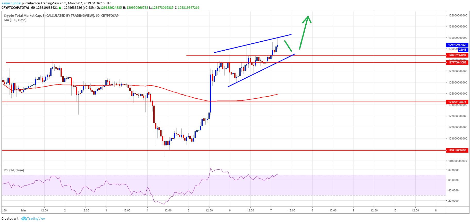 Crypto Market Cap Binance Coin BNB Bitcoin Cash BCH TRX Litecoin