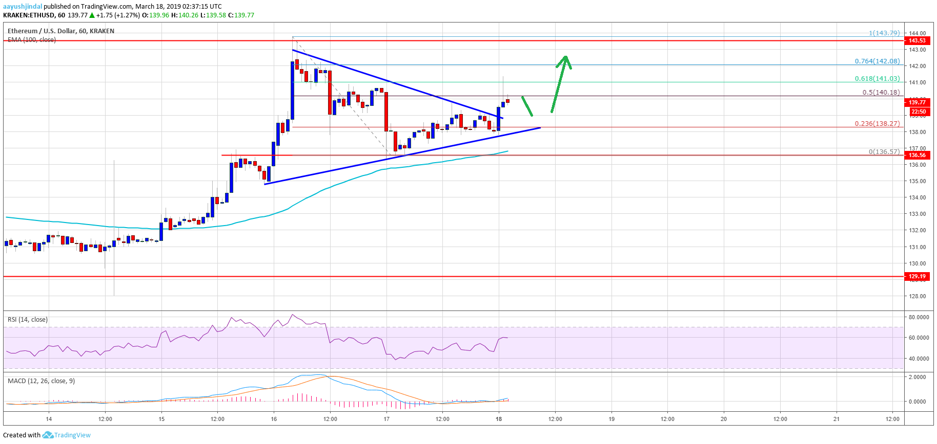 Ethereum Price Analysis: ETH Targets New Monthly High