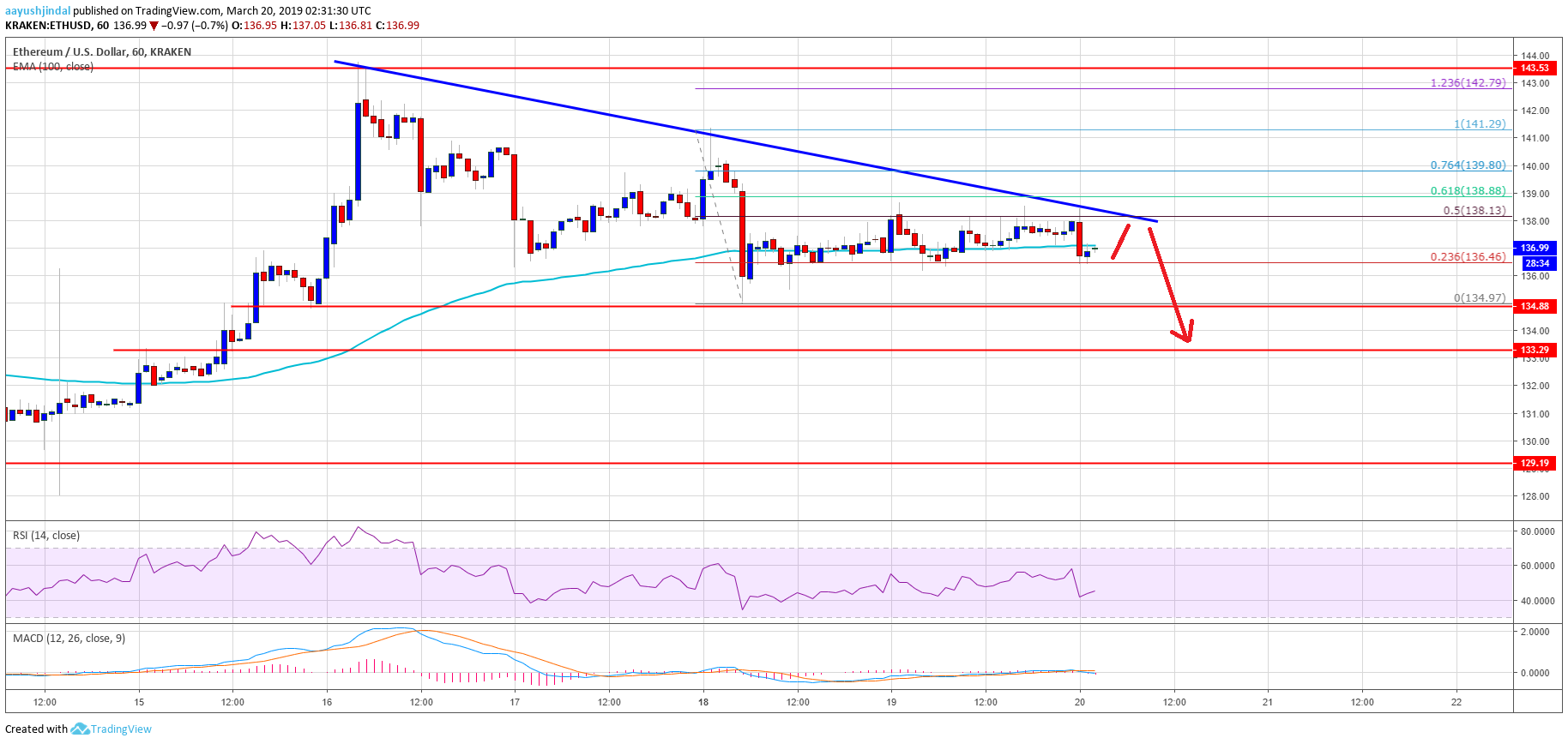 Ethereum Price Analysis: ETH Trading Near Crucial Juncture