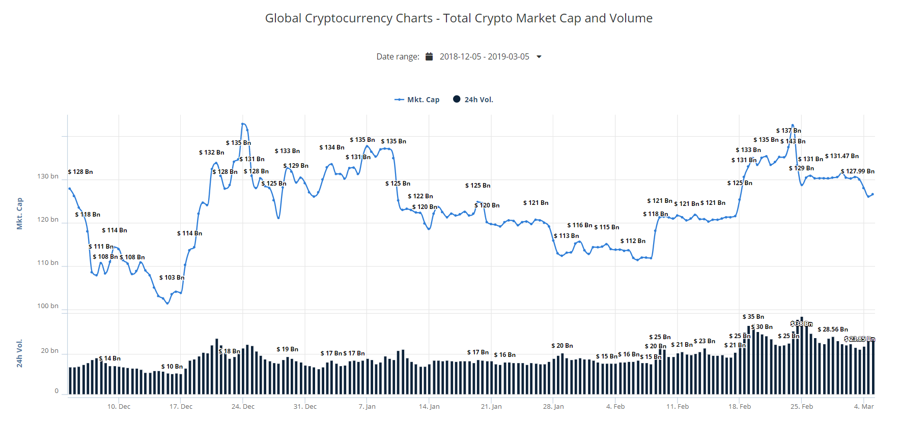 market, markets, cryptocurrency, crypto, bitcoin, ethereum, trading