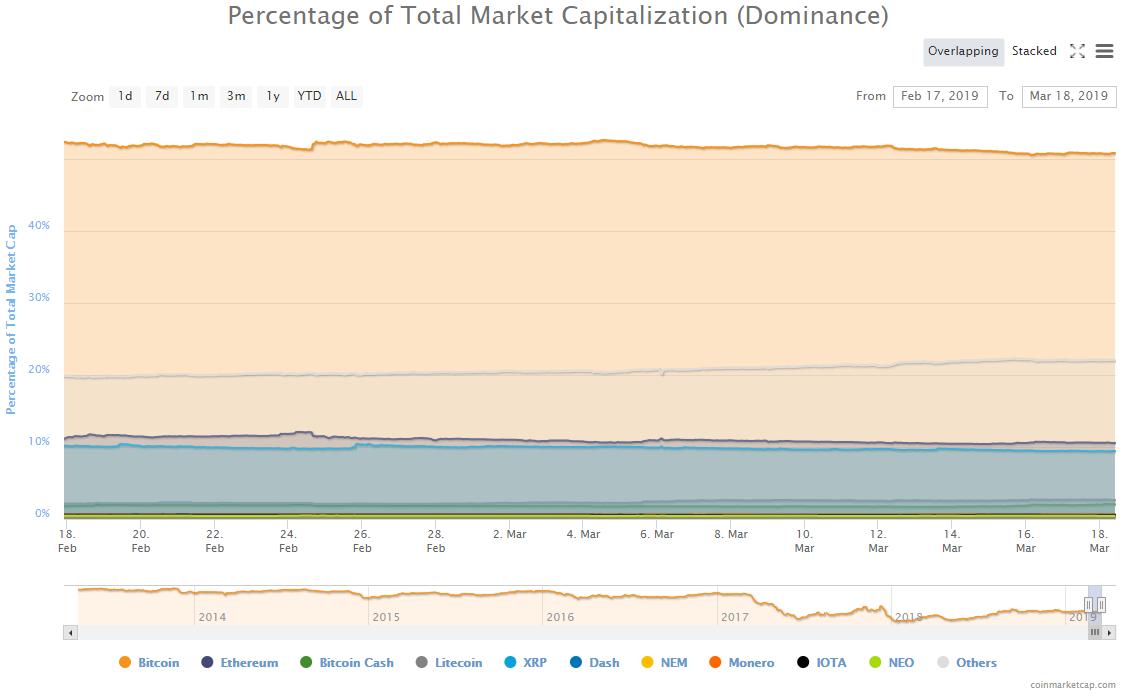 market, cryptocurrency, bitcoin, blockchain, ethereum