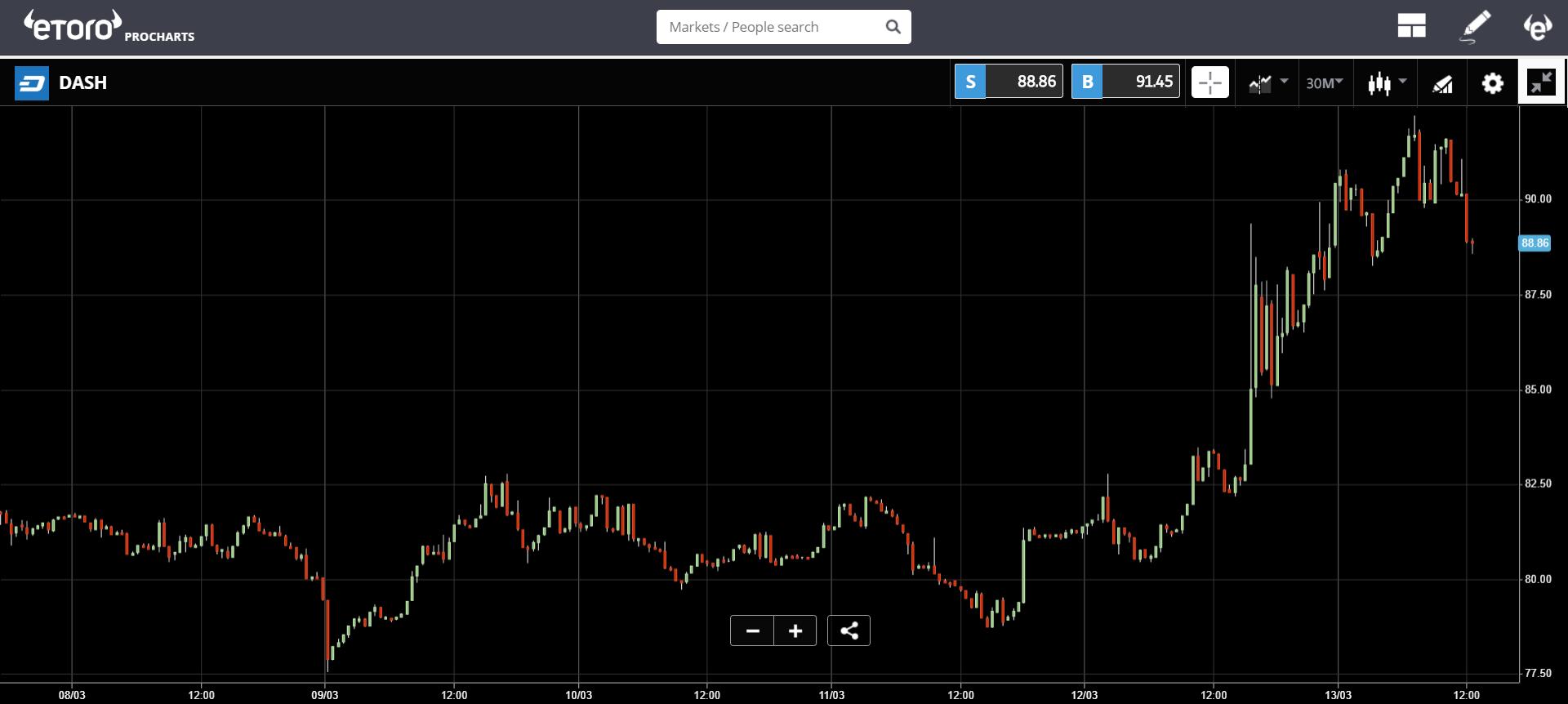 market, cryptocurrency, trading, blockchain, bitcoin, ethereum, trade, stocks, bank,