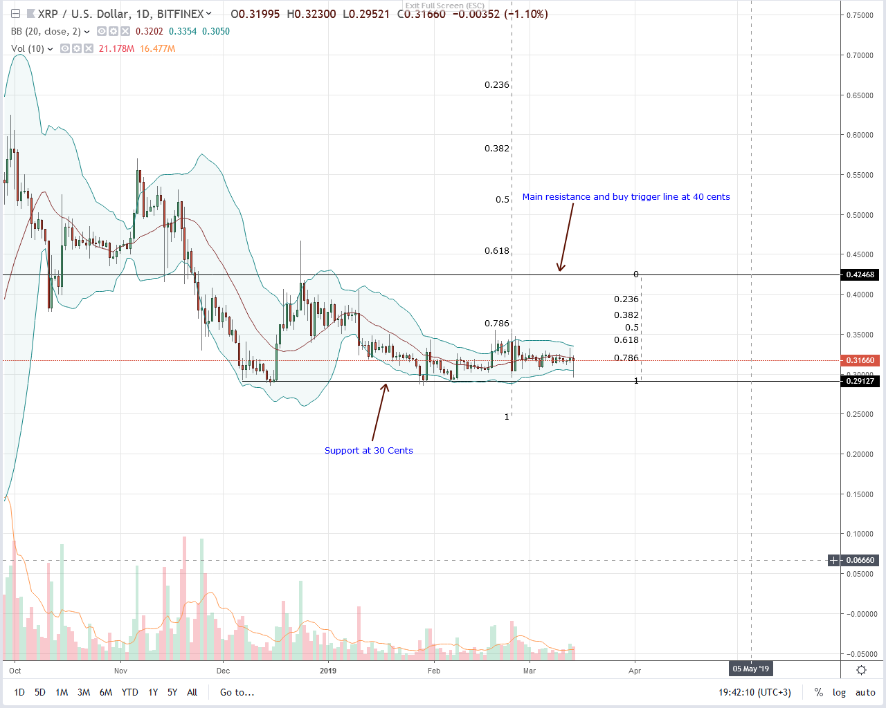 Ripple (XRP) Drops But Quick Recovery Reveal Strong Demand