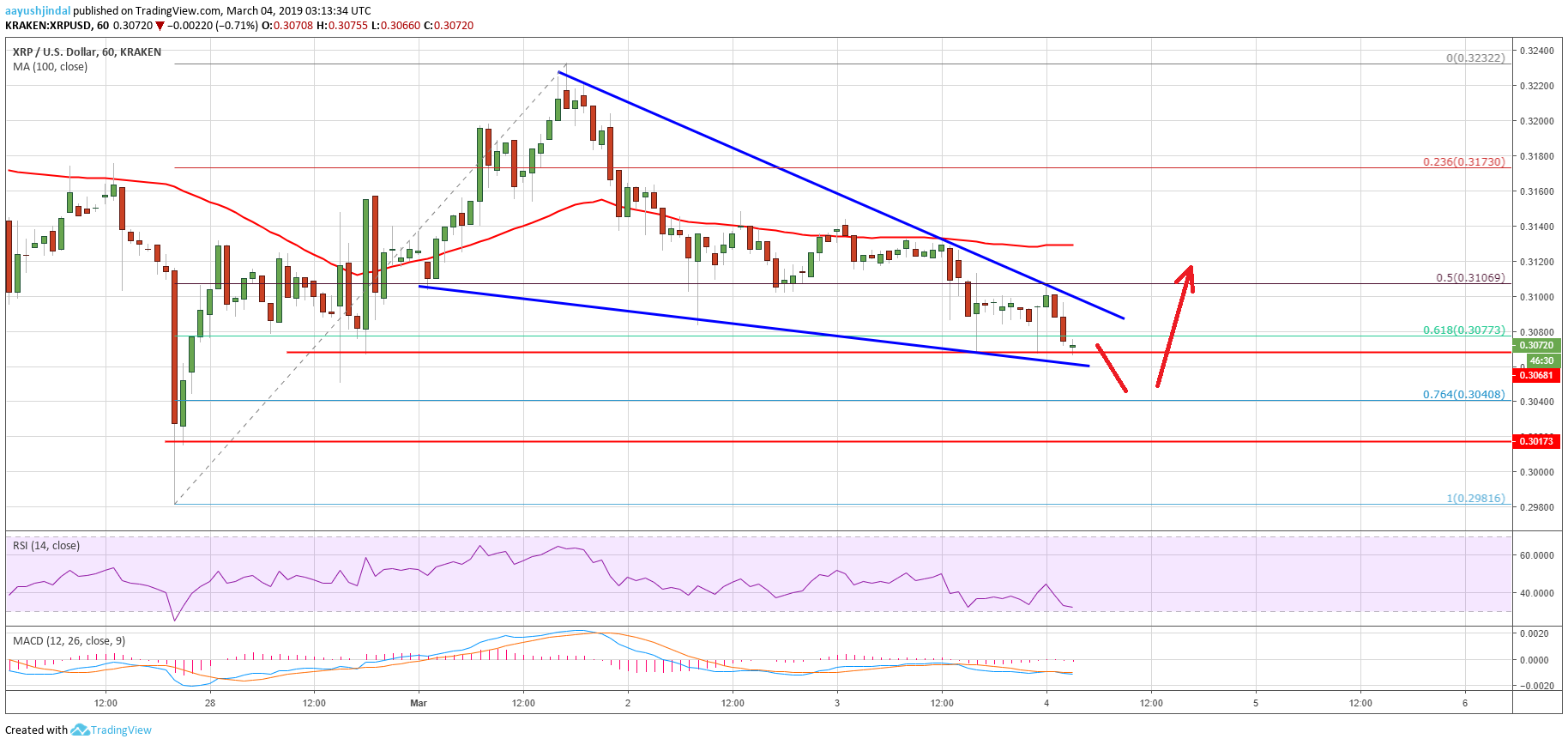 Ripple Price Analysis: XRP Targets Fresh Weekly Lows Before Upside
