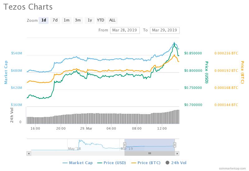 xtz price coinbase