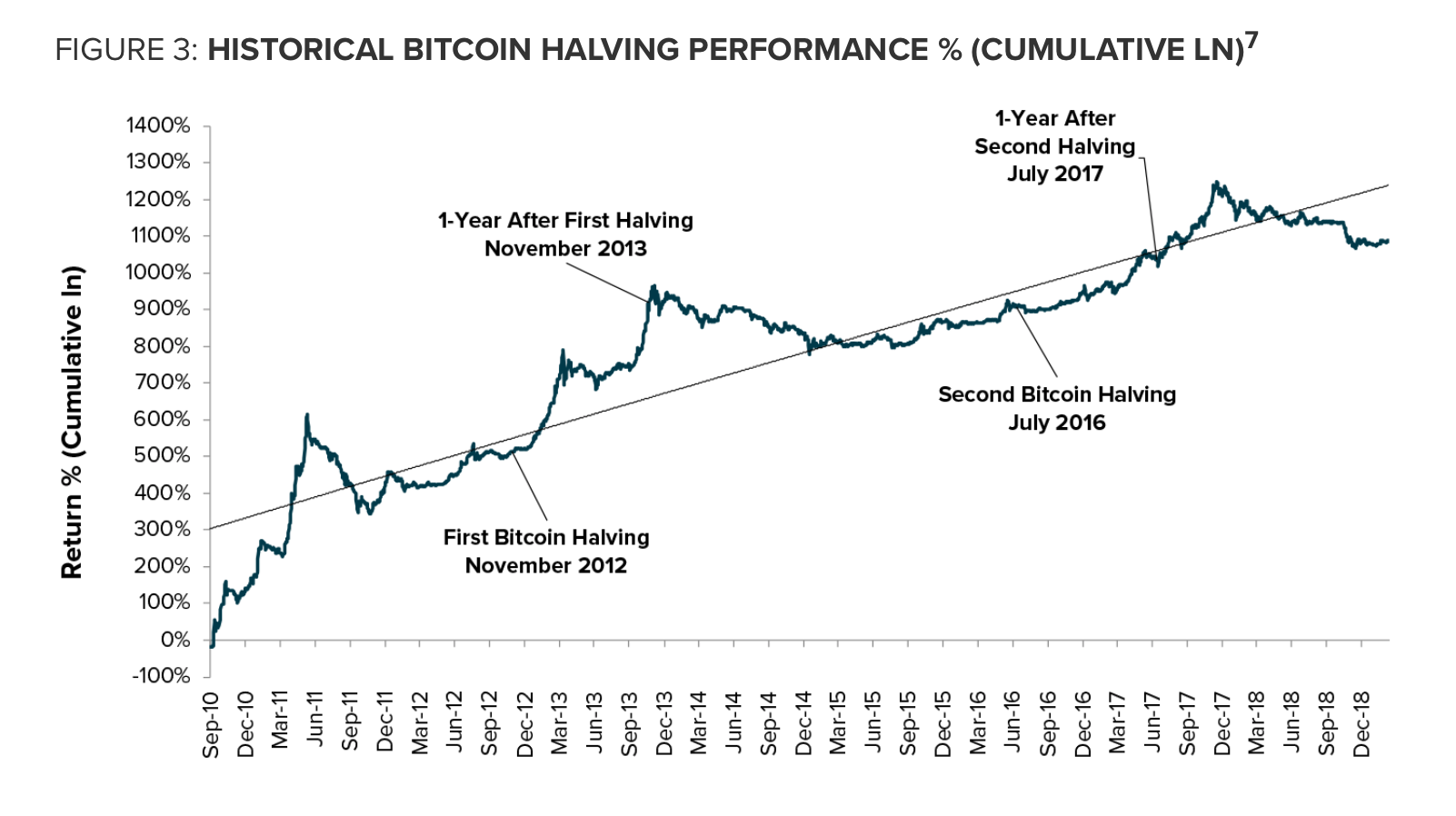 Greyscale investments bitcoin halving