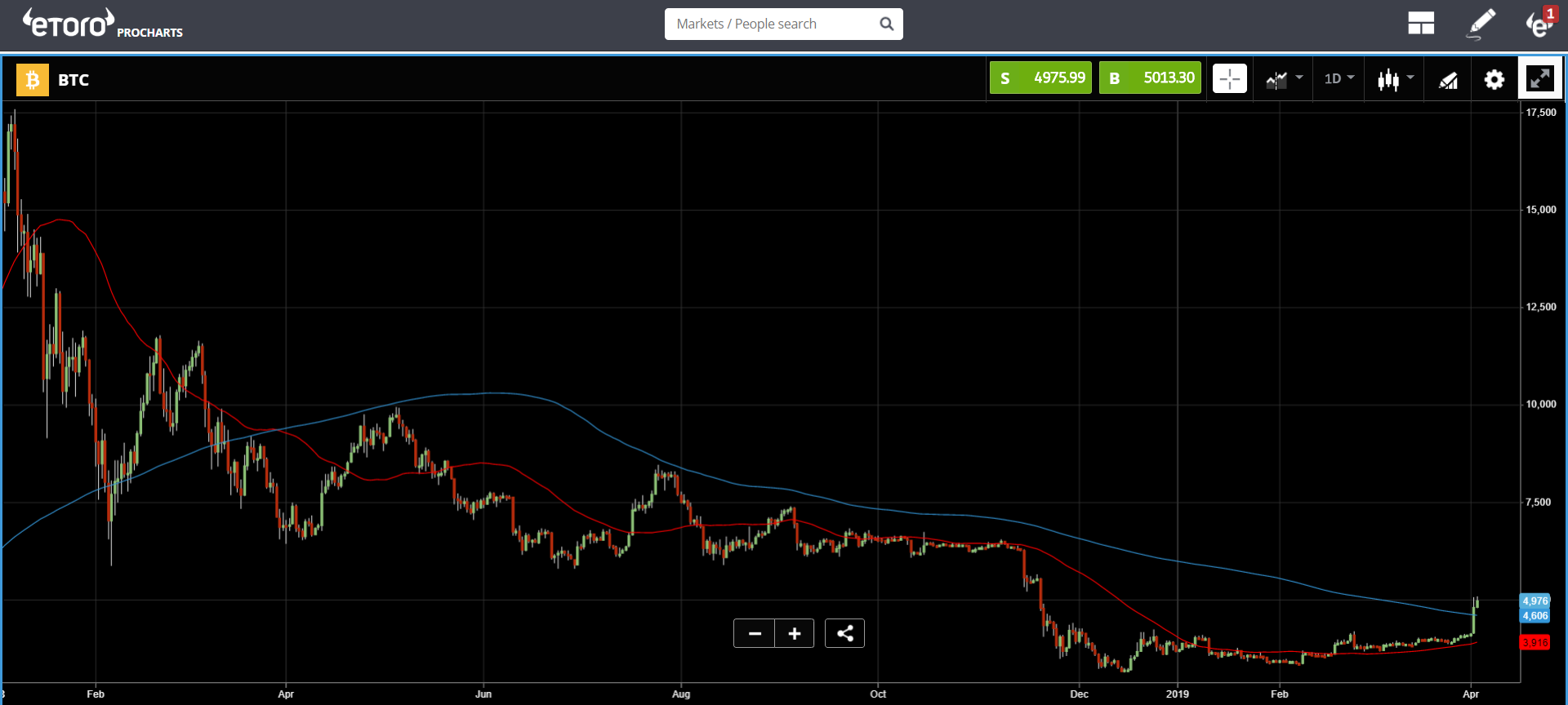 cryptocurrency, crypto, market, trading, bitcoin, blockchain, ethereum, stocks