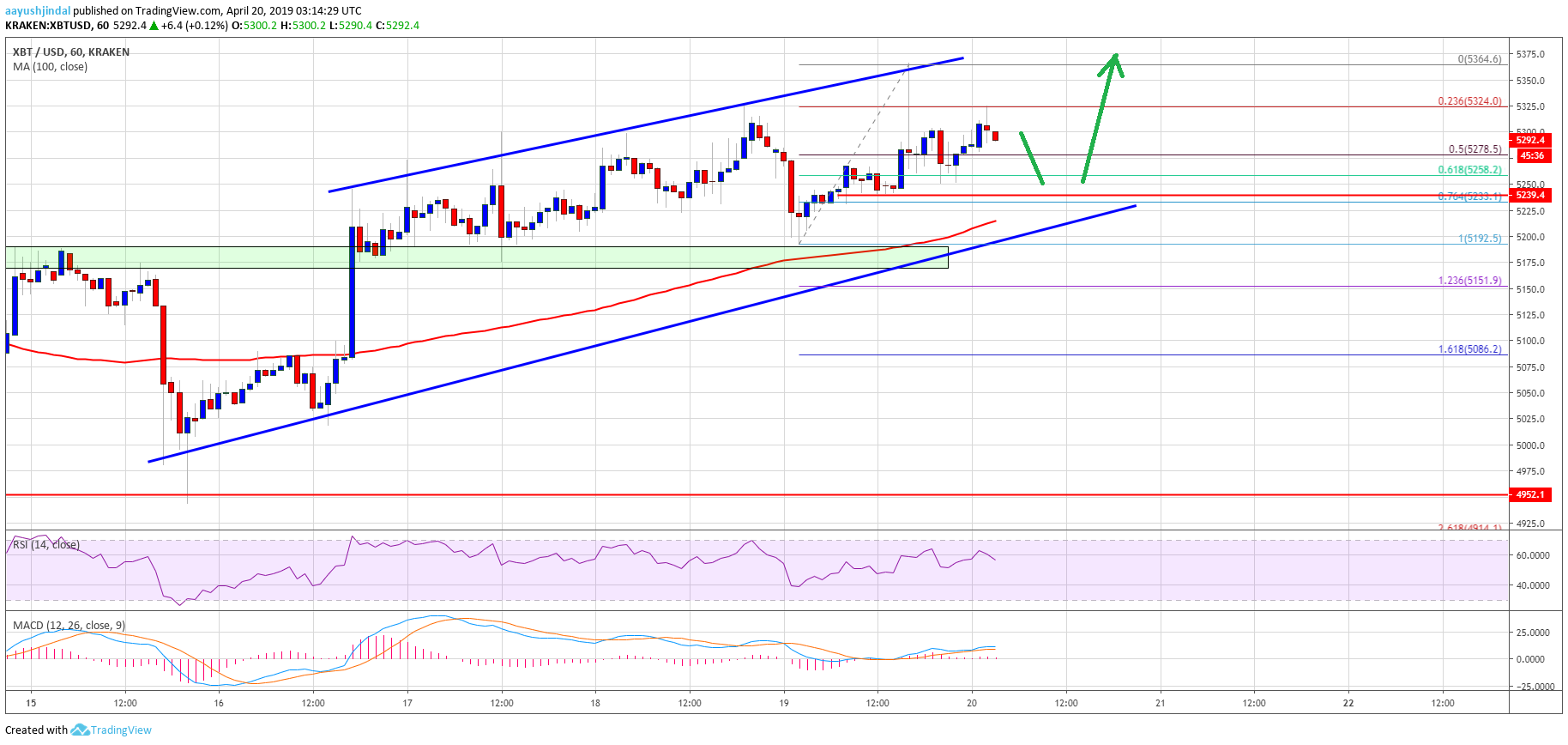 Bitcoin Price Watch: BTC Primed For Lift-off To $5,500