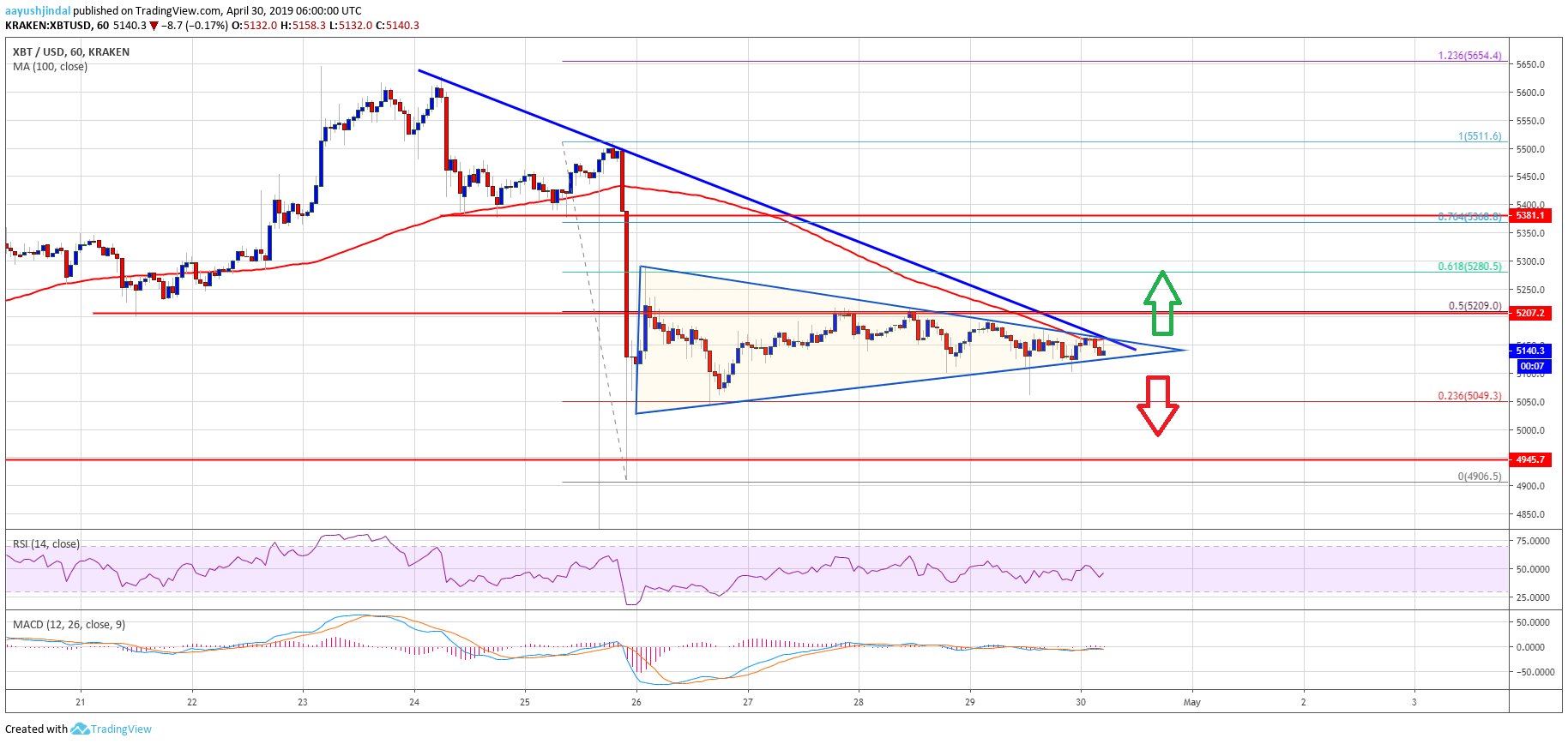 Bitcoin (BTC) Price Flirts With Key Resistance: Upside Break Possible