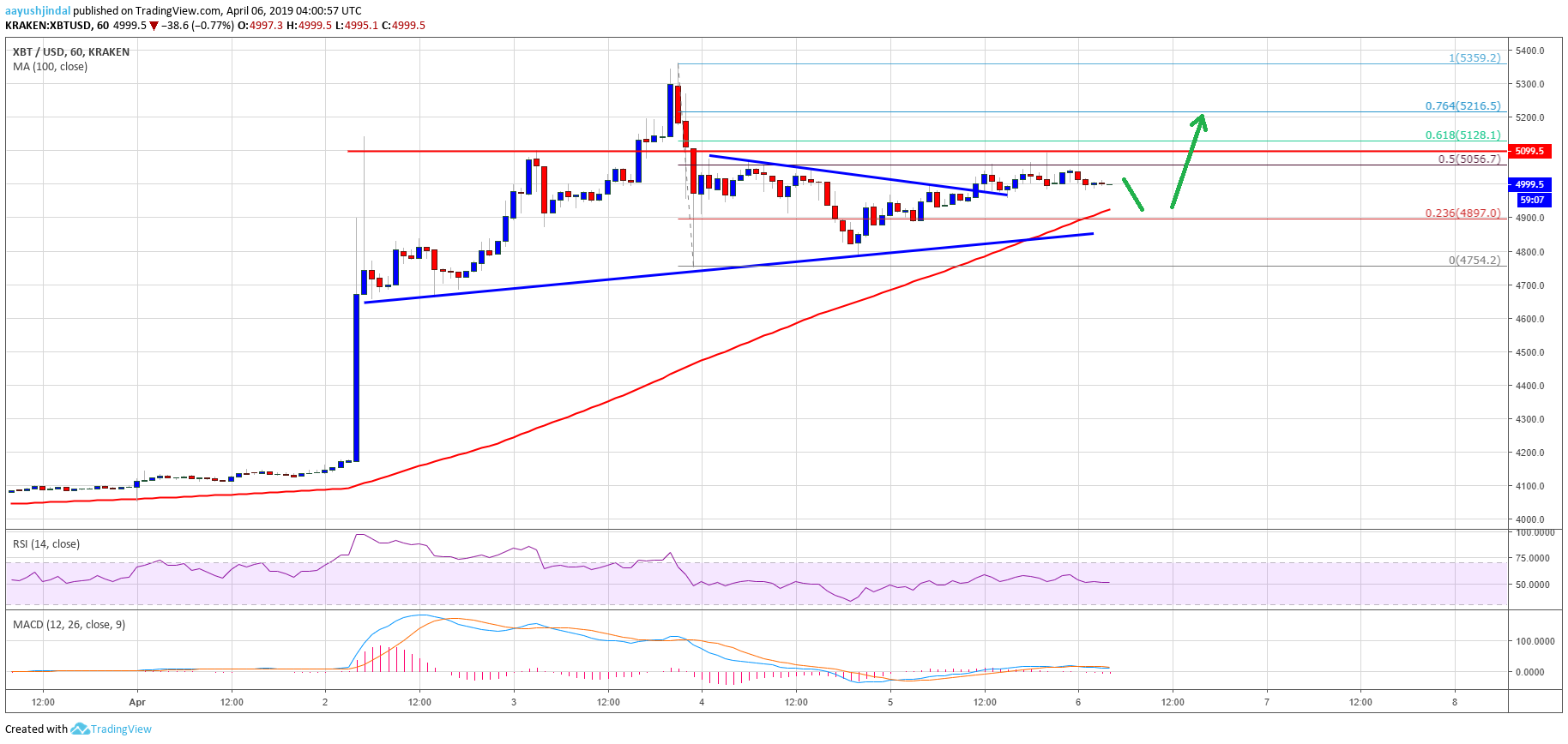 Bitcoin (BTC), Ethereum, Ripple and BCH Poised for Further Gains