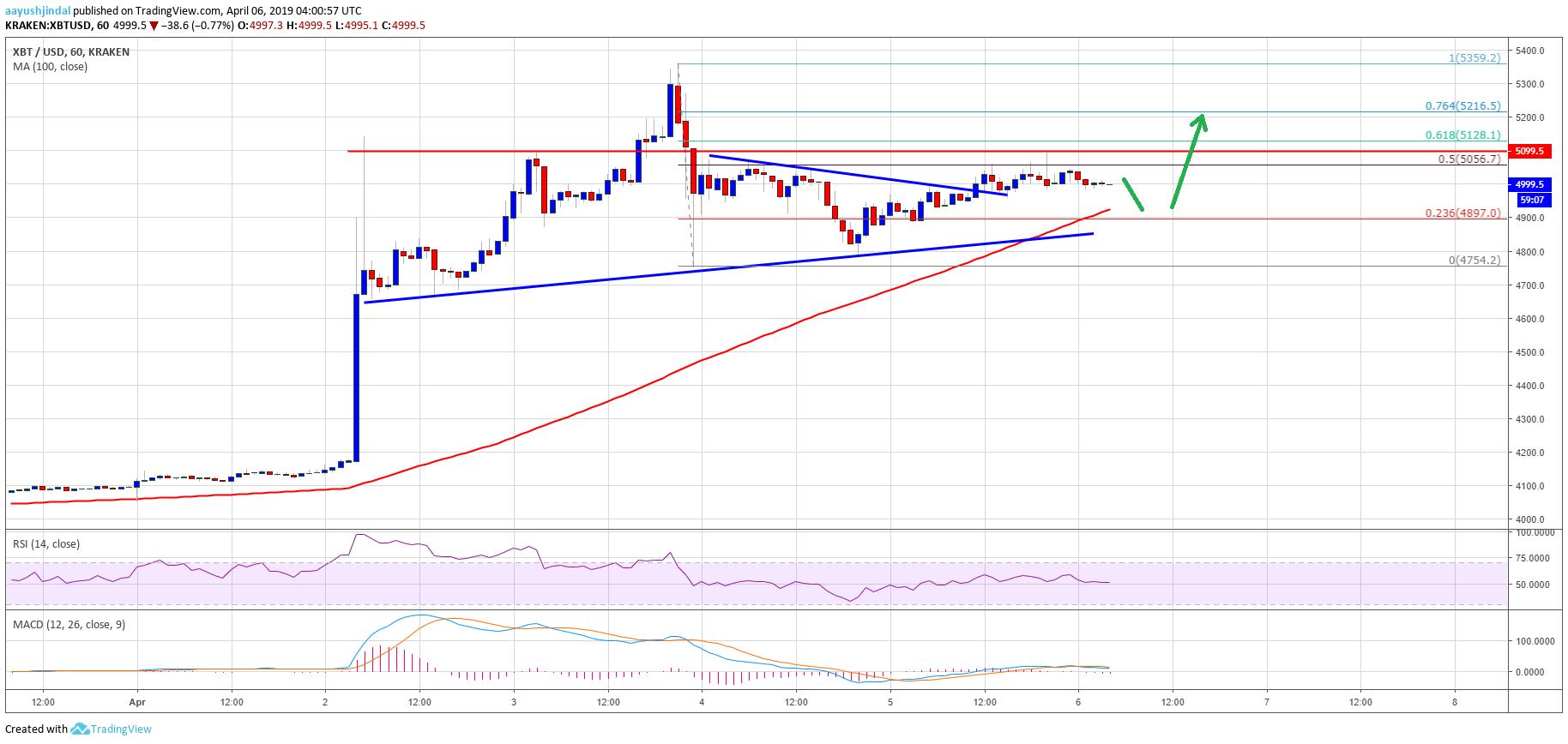 Bitcoin Price Analysis BTC Chart ETH XRP BCH