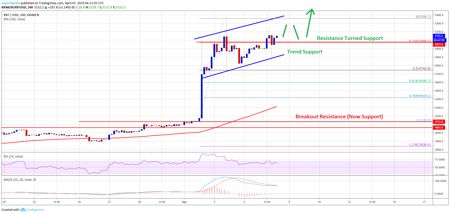 Bitcoin Price Weekly Analysis BTC Chart