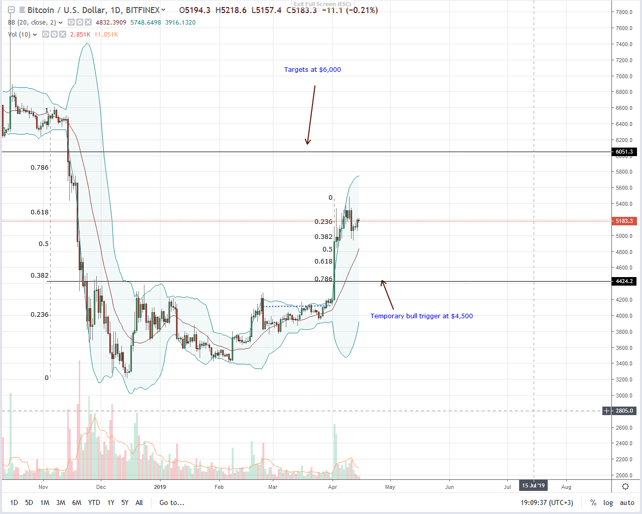 Bulls Chorus, Bitcoin (BTC) Steady above $5,000 despite Liquidation Risks