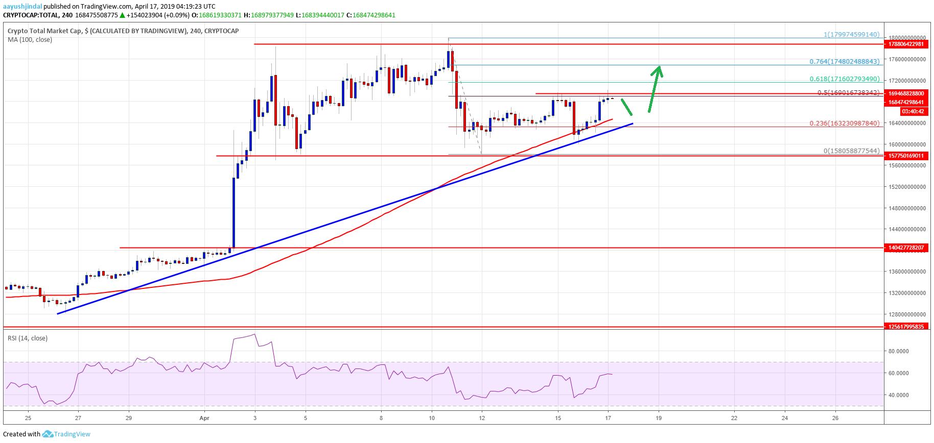 Crypto Market Cap Bitcoin Cash BCH TRX ADA