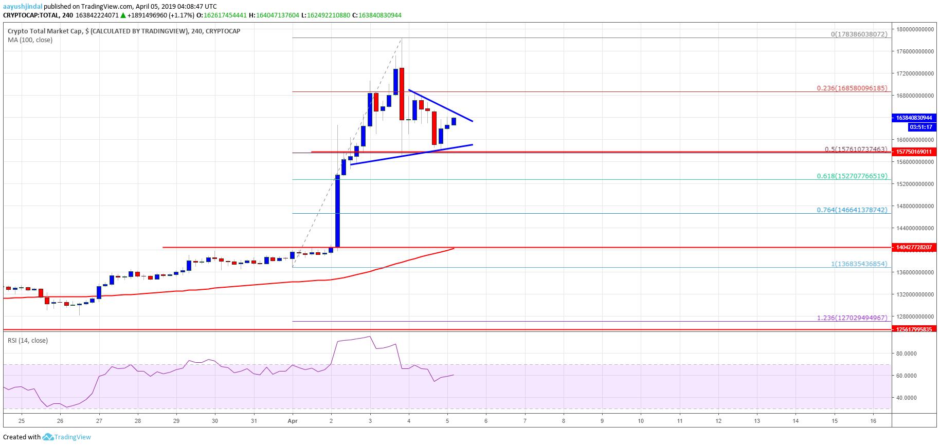 Bitcoin Cash, Tron (TRX), BNB, LTC & EOS Crypto Market