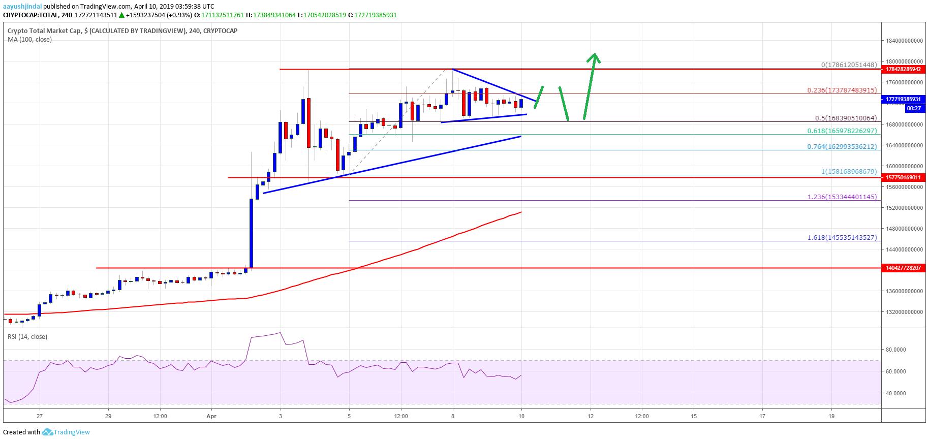 Crypto Market Trend Remains Bullish: EOS, Bitcoin Cash, TRX, ADA Price Analysis
