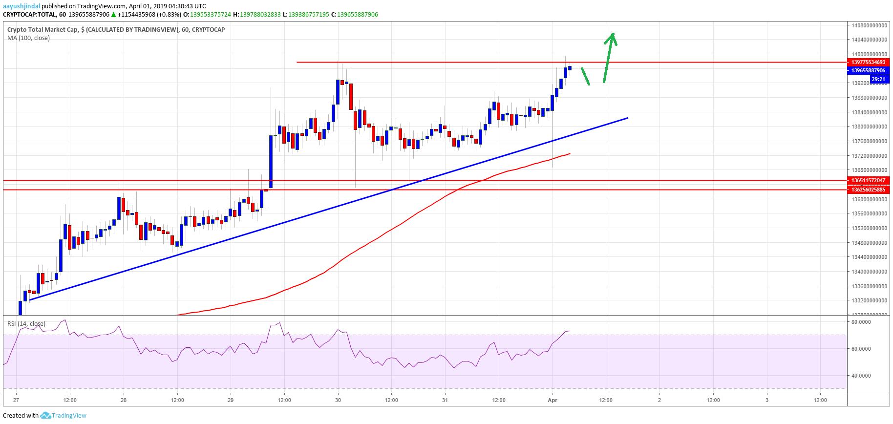 Crypto Market Cap Bitcoin Cash BCH TRX ADA EOS