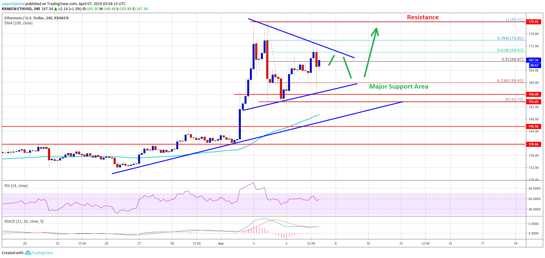 Ethereum Price Weekly Analysis ETH BTC