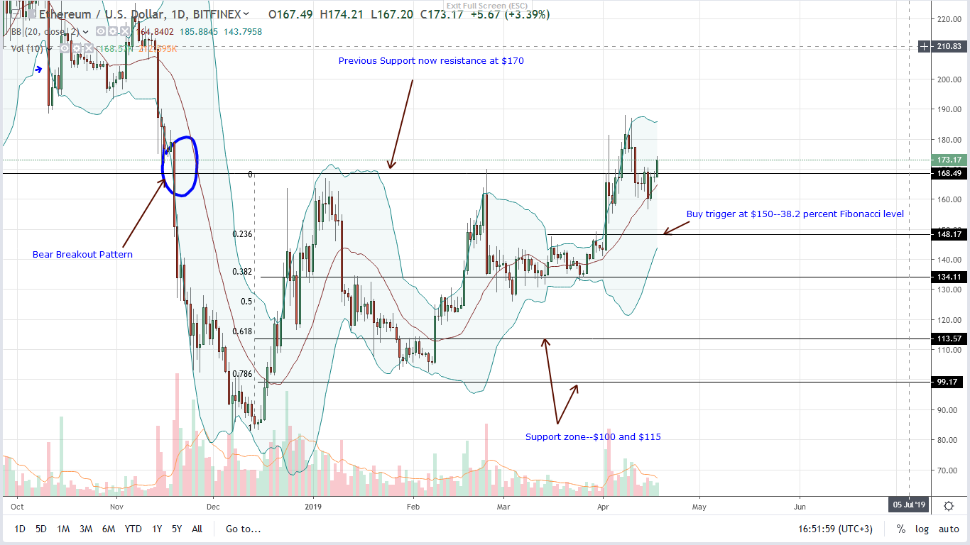 Yes, Ethereum (ETH) Above $170 But Hitting Milestone Counts