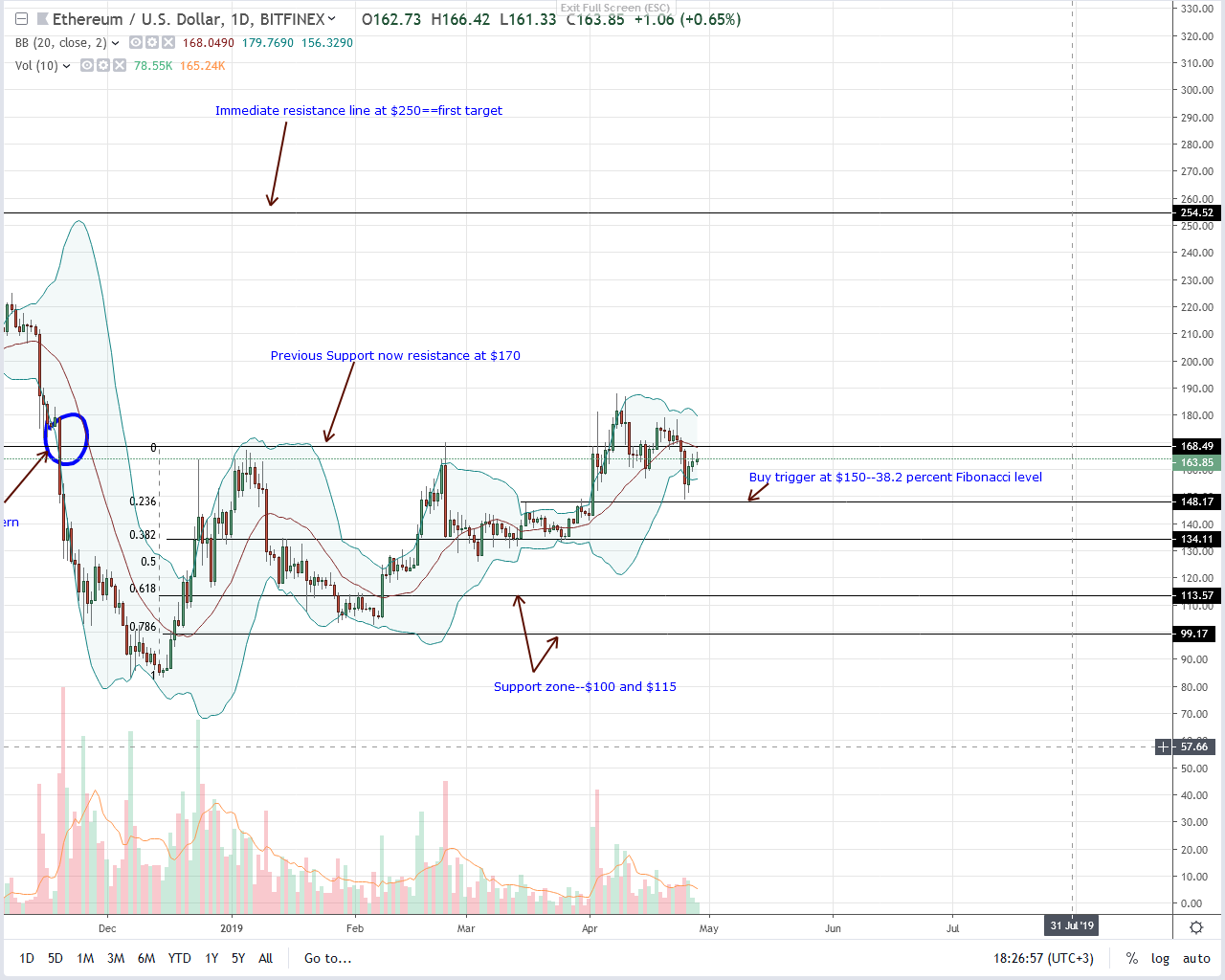Even With Samsung, Ethereum (ETH) Bulls Must Nullify Q4 2018 Bears