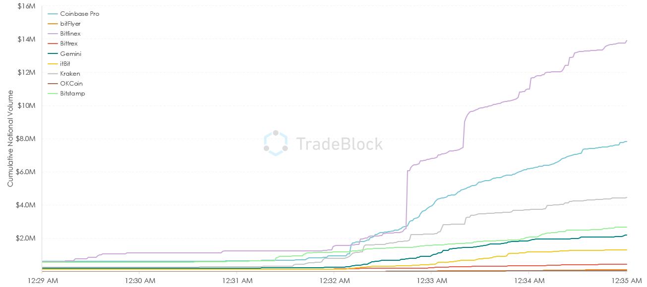 crypto, cryptocurrency, market, trading, bitcoin, ethereum, blockchain, stocks, paris