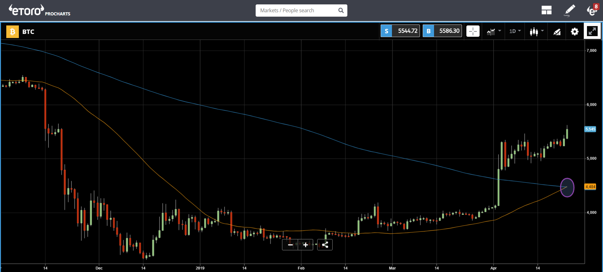 crypto, cryptocurrency, market, trading, bitcoin, blockchain, ethereum, stocks, iran