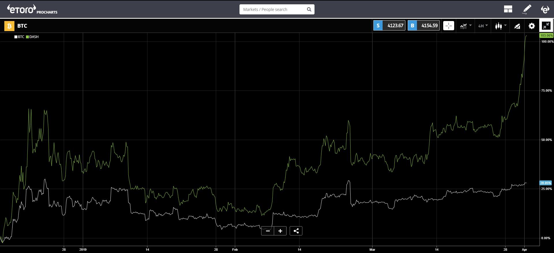 market, stocks, cryptocurrency, bitcoin, blockchain, ethereum, trading