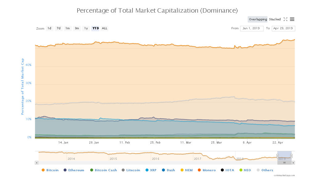 Bitcoin Dominance Moves to 2019 High: Is This The Start of Crypto Decoupling?