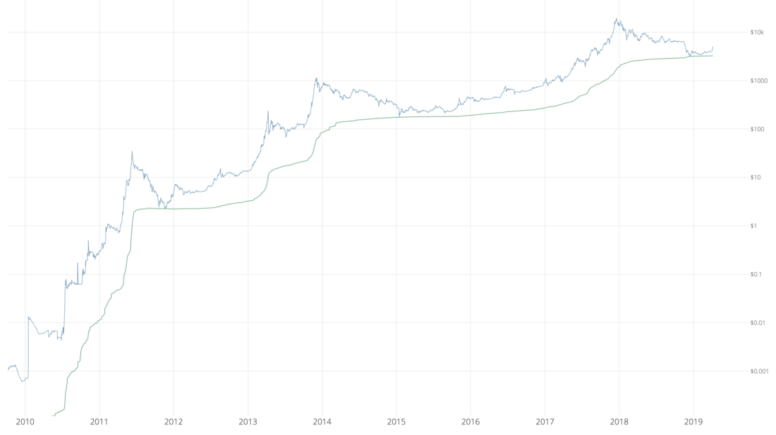 Willy Woo, bitcoin price